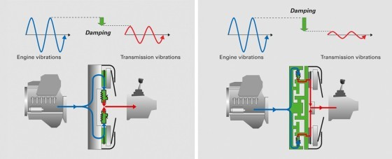 SACHS vibration reduction in all speed ranges