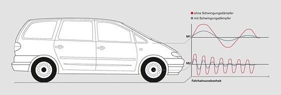 Diagram of SACHS vehicle with and without shock absorber