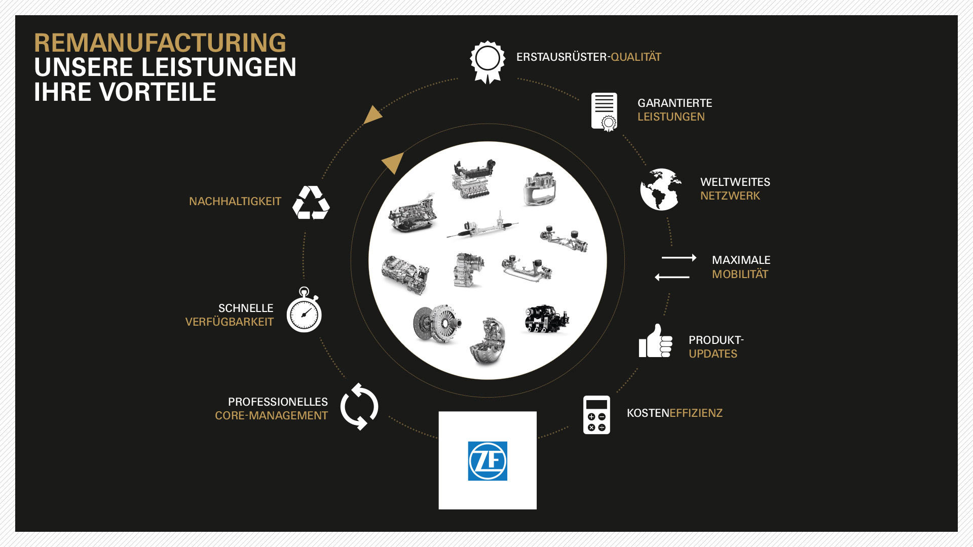 Infographic ZF Aftermarket remanufacturing
